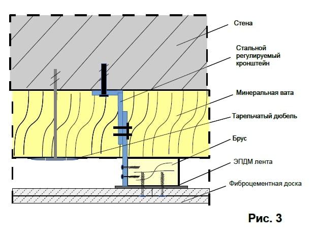 Монтаж фіброцементного сайдингу рис.3
