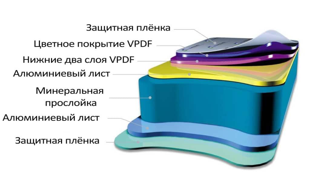 Структура алюминиевых композитных панелей картинка