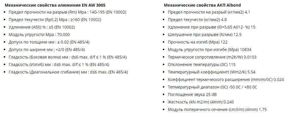 Технические характеристики алюминиевых панелей Славянск